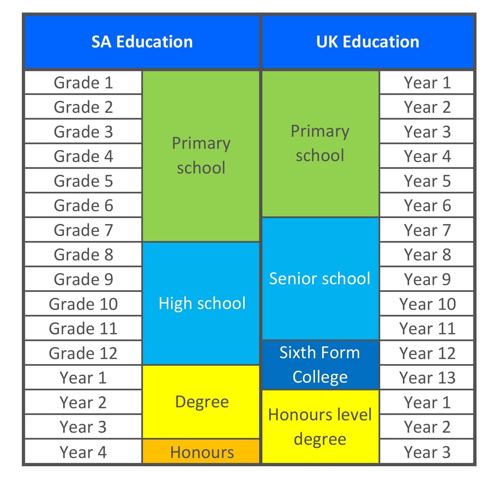 uk vs sa school structure