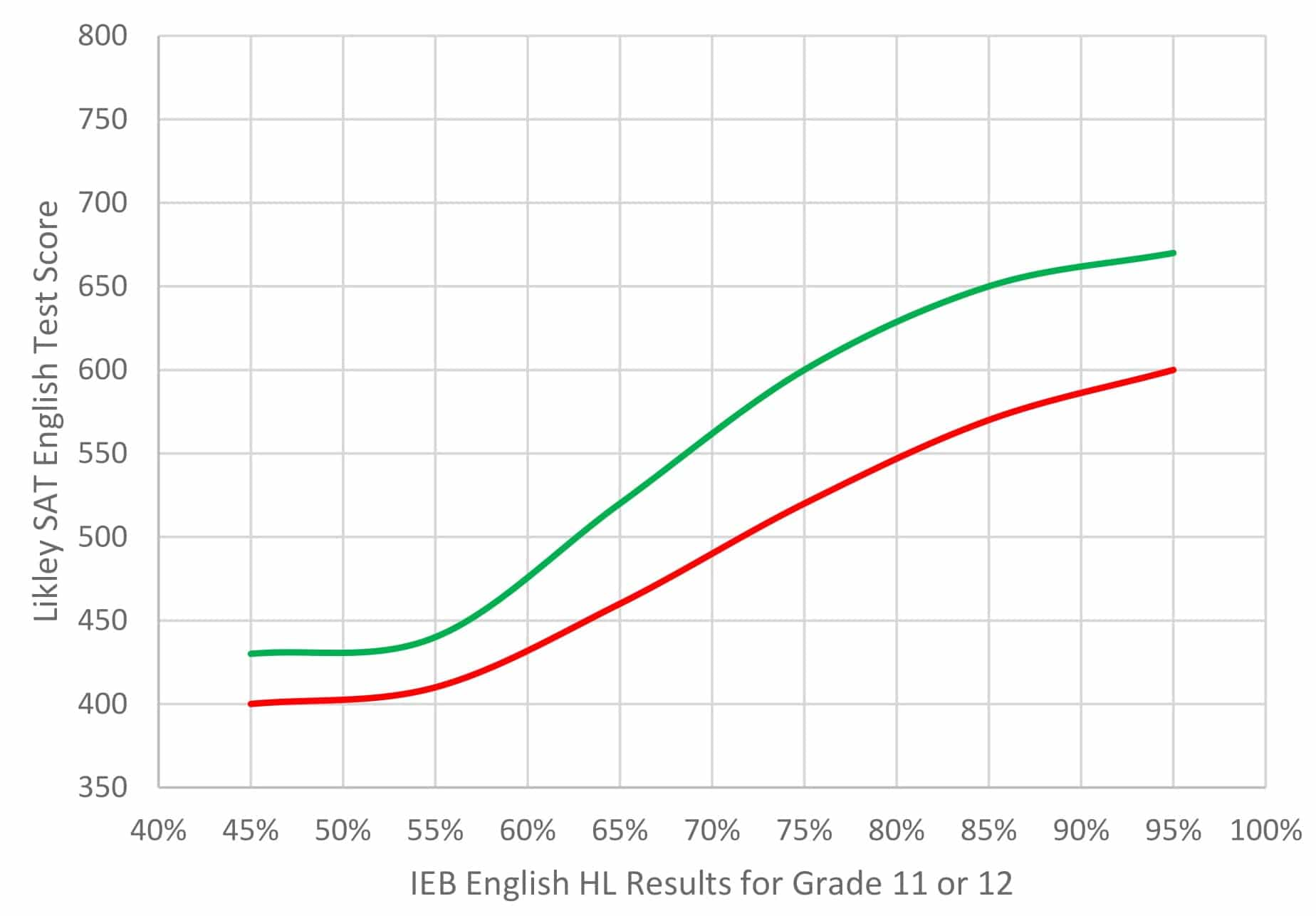ieb english compared to sat english