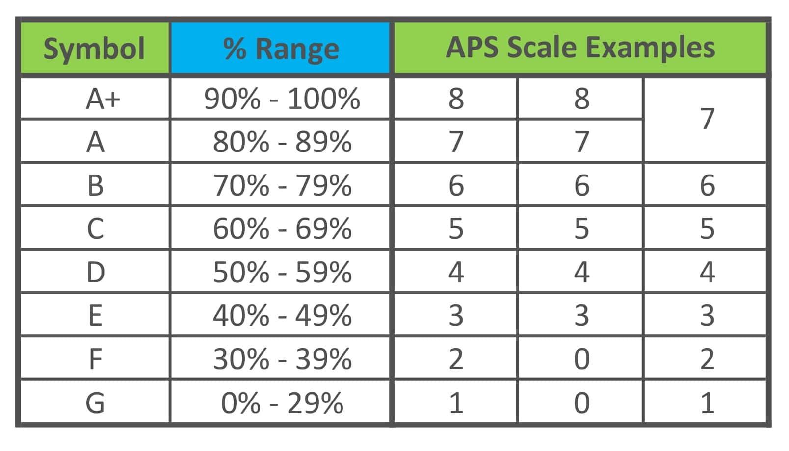 general aps examples