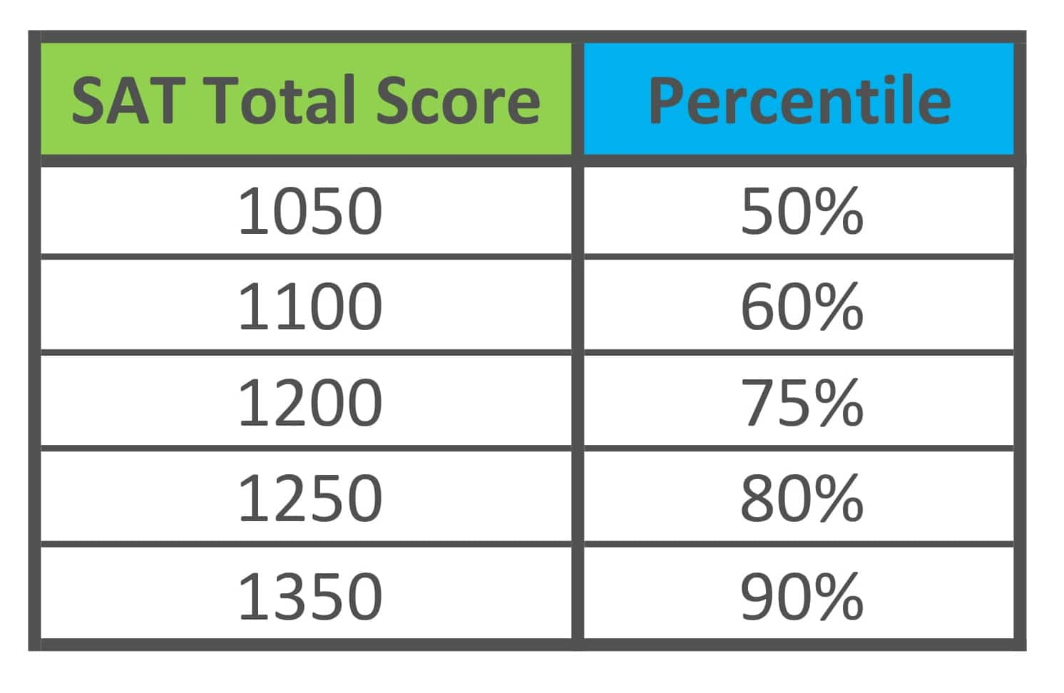 what is a good sat score?