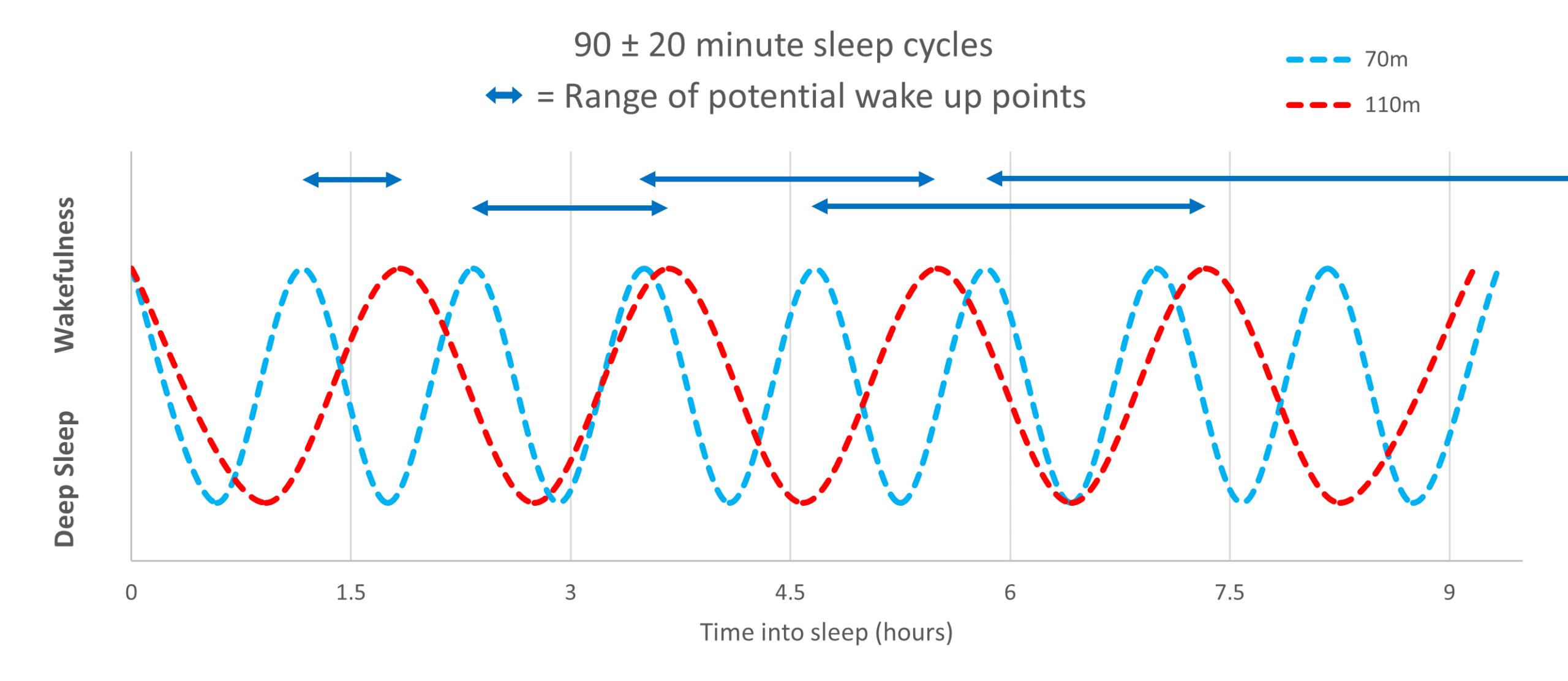 cortisol's effect on sleep